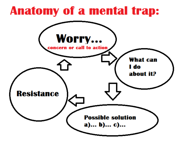 anatomy of a mental trap